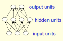 feedforward-neural-networks