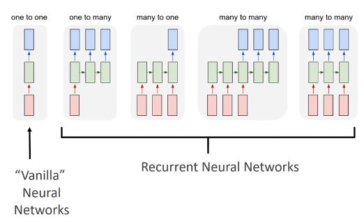 flavours of neural networks.JPG