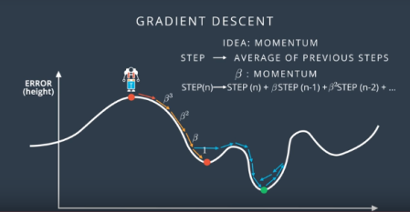 Momentum in gradient descent