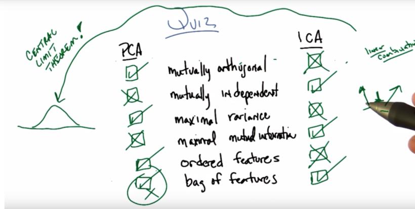 PCA vs ICA.PNG